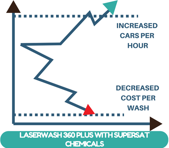 Laserwash Graph